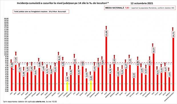 Bilanţ COVID-19 din 12 octombrie 2021, în România. Peste 16.000 de noi cazuri şi 442 de morţi, în ultimele 24 de ore