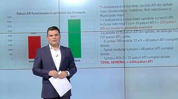 """Radu Tudor, date oficiale despre situaţia paturilor ATI din spitale: """"Avem mai multe paturi decât personal medical"""""""