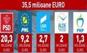 Câte milioane de euro au luat partidele în 2018