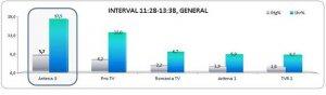 Antena 3, lider pe durata ceremoniilor de la Palatul Parlamentului şi Palatul Cotroceni