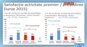Sondaj CSCI: Satisfacţie activitate premier / preşedinte